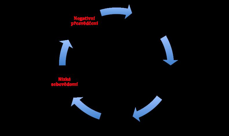 Začarovaný kruh  sníženého sebevědomí