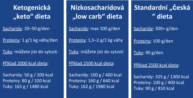 Keto vs Low carb vs standard diet (1)